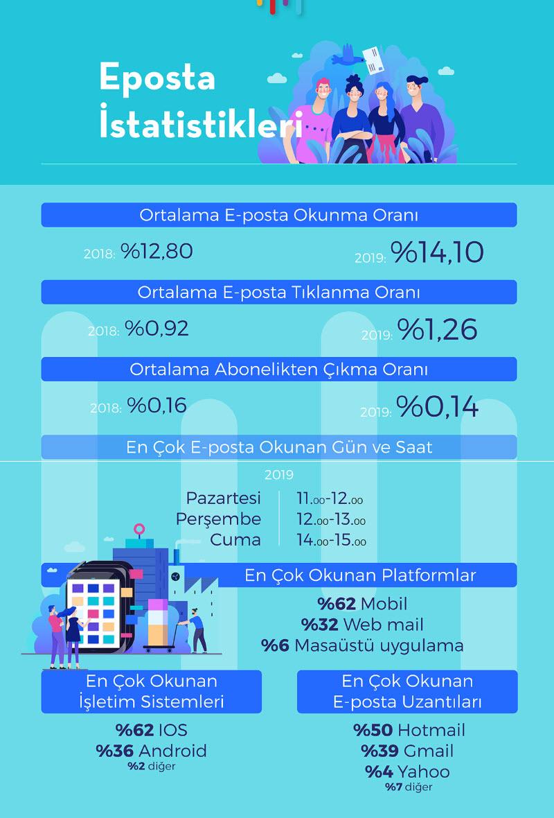 2019 Yılı e-Ticaret İstatistikleri