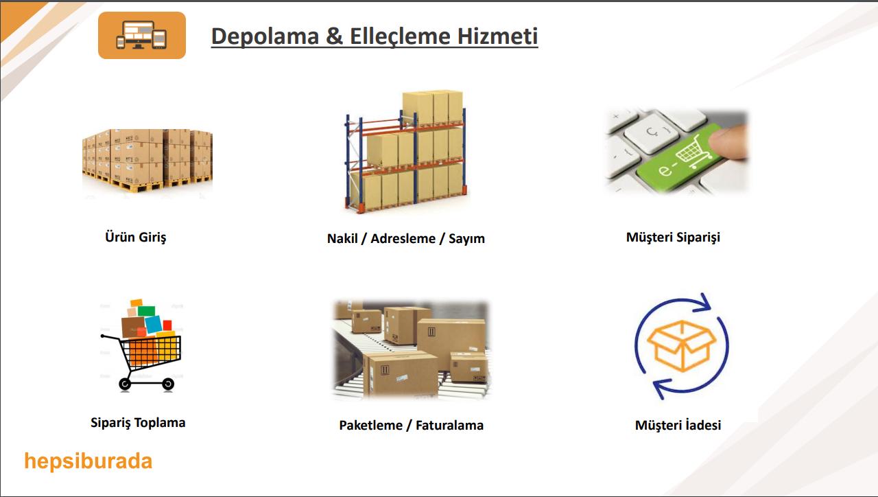 Hepsiburada FBA – Fulfillment (Lojistik) Operasyonu