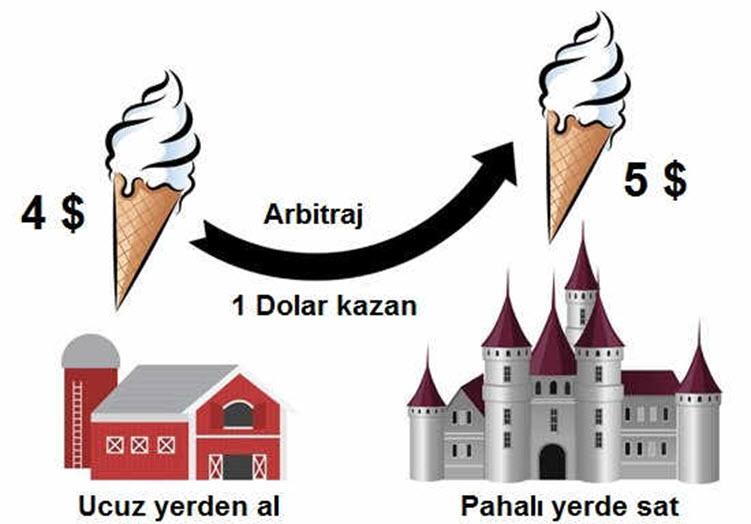 Arbitraj Sistemi Nasıl Çalışır?